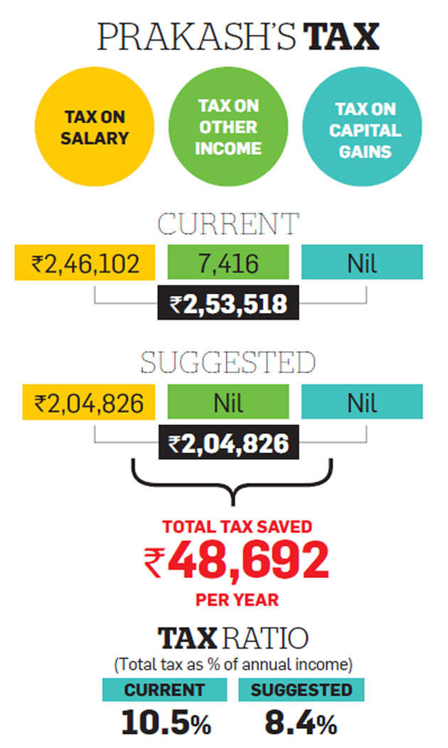 Tax optimizer: How Prakash can cut tax further in tax-friendly salary structure