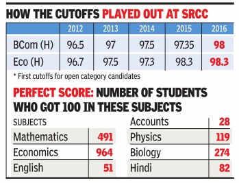 CBSE marks unlikely to impact DU cutoffs