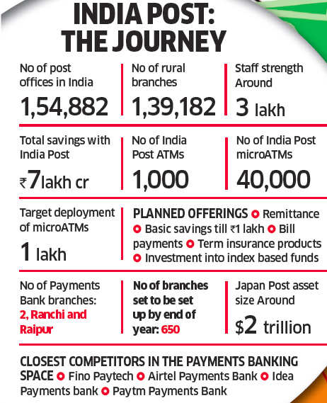How India Post Payments Bank prepares for a new life from money order to mobile banking