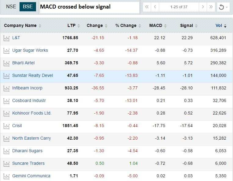 Techno funda: MACD shows 85 stocks readying for a rally