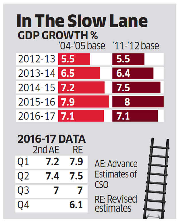 Note ban shows up in India's growth, economy grows 6.1% in March quarter