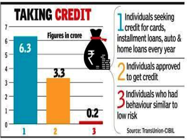 3 Year Loans >> Customer Transactions Banks Can Check 3 Year History Of Borrowers