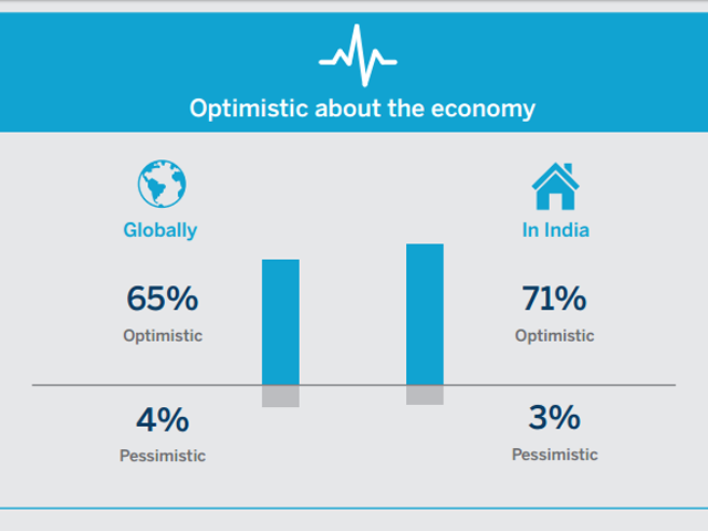 optimistic decision maker