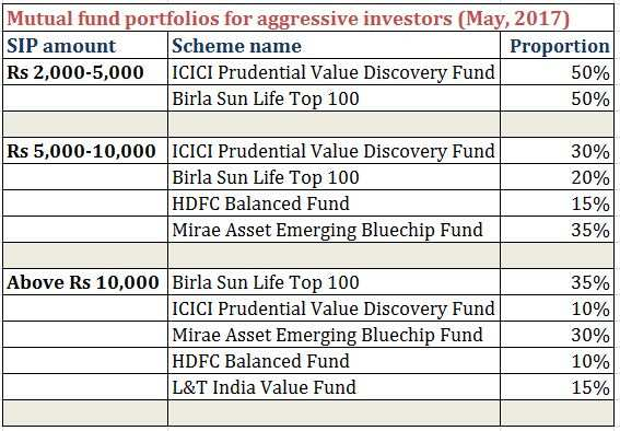 Get rich by investing in these nine equity mutual fund portfolios