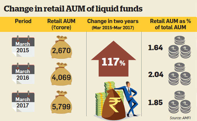 Why retail investors are shifting to liquid mutual funds