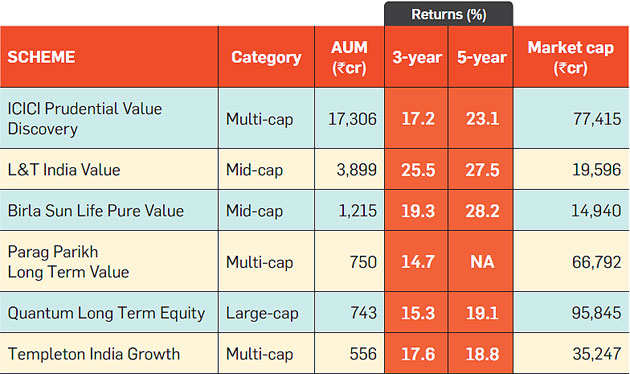 Why value mutual funds are a good bet in current soaring stock market