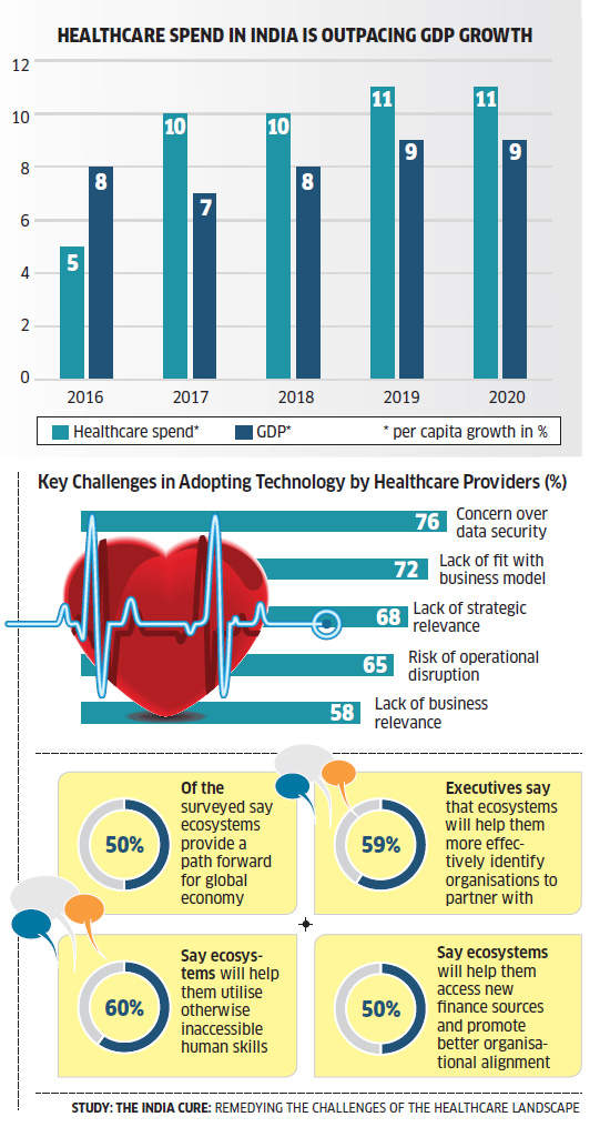 Healthcare spending to grow at 16 per cent a year, touch Rs 19 trillion by 2020