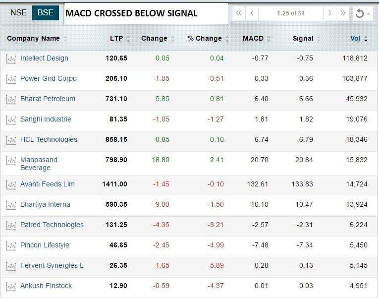 Techno funda: 180 stocks are ready to rally, so says MACD
