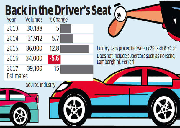 luxury car gst limit 2017  GST: Luxury car sales may surge ahead on lower tax rate under GST ...