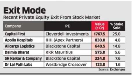 PE investors busy booking profit in the rally
