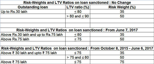 No repo rate cut by RBI: Home loan rates may still come down