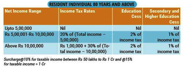 Modi's gift to senior citizens: Should one invest in the 8% assured LIC pension scheme?
