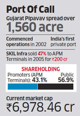 Gujarat Pipavav Port put up for sale by APM Terminals