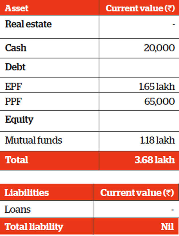 Family Finance: Mumbai-based Tewari will have to stagger his goals in line with available surplus
