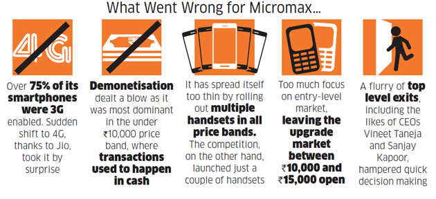 Micromax: Battered by aggressive Chinese rivals, Micromax is ...