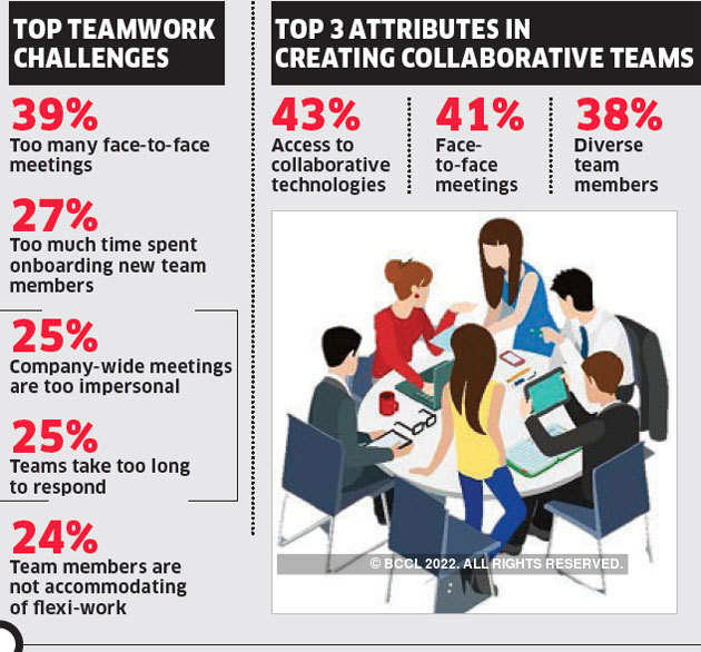 Digital empowerment of employees: Are companies helping?