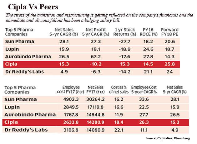 Cipla: A look at how pharma giant Cipla has lost its mojo