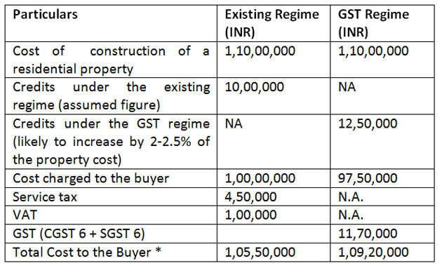 Gst News No Gst On Residential Property Rental Income But Housing