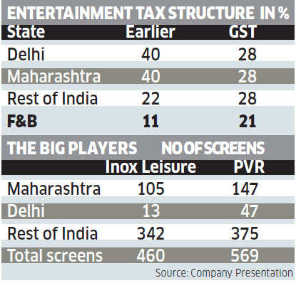 GST impact on entertainment industry