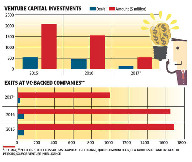 Share sale in India's internet companies like Flipkart, Paytm to new investors provides breather to VC firms