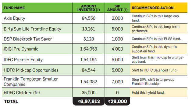 MF Portfolio Doctor: Why Laxmi must exit small and mid cap mutual funds