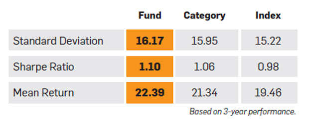 Edelweiss Mid & Small cap Fund: A consistent outperformer