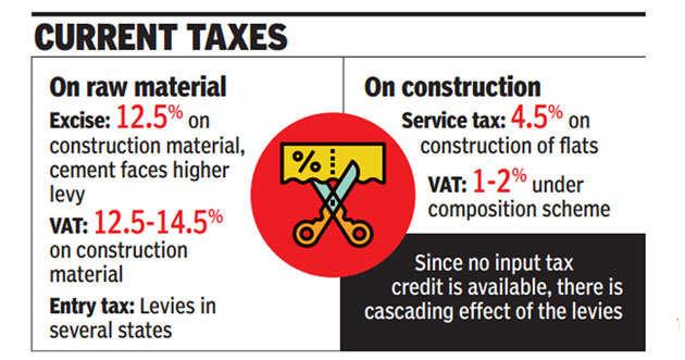 Regulators to ensure no hike in burden on flat buyers post-GST