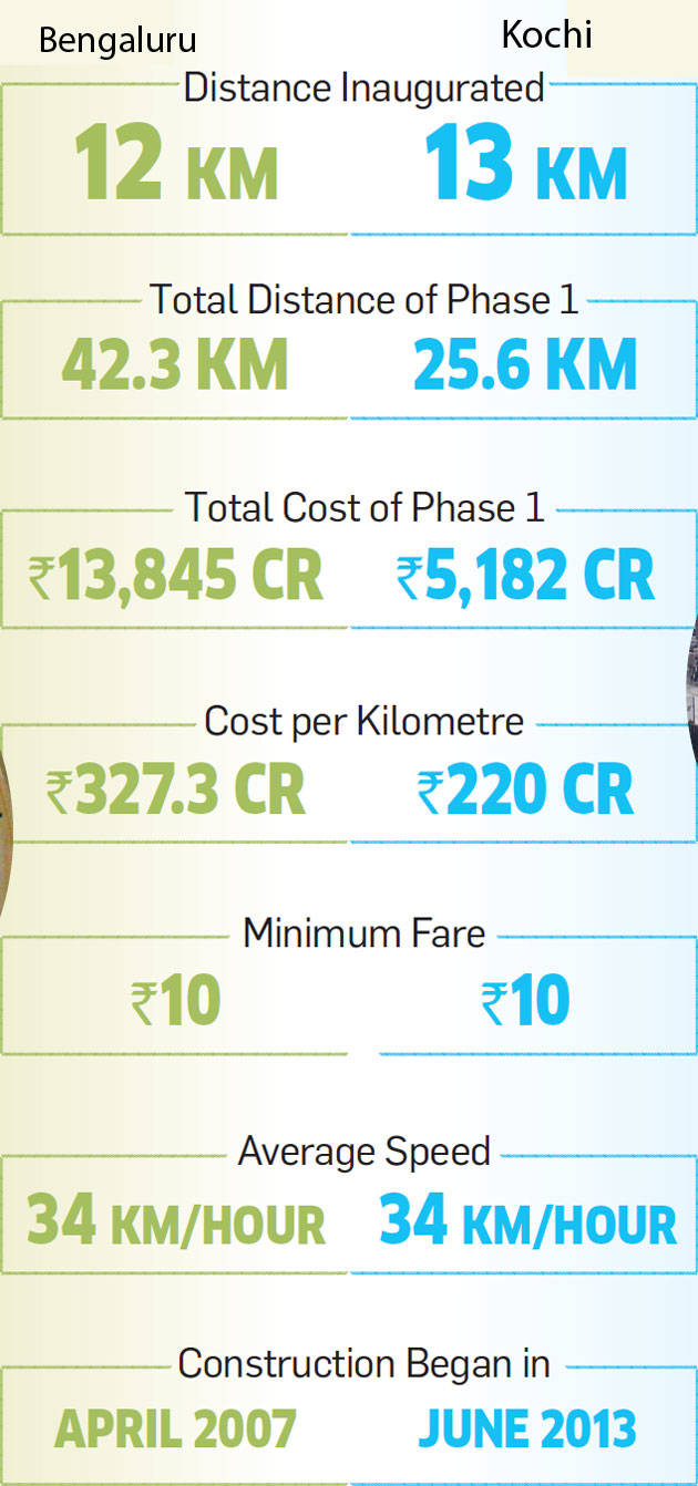 Twin tracks: Bengaluru and Kochi metros get going