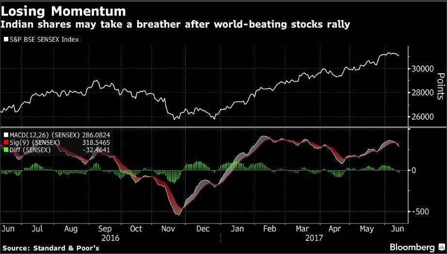 As stocks rally most since 2009, these charts show roadblocks