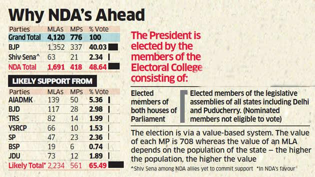 Bihar Governor Ram Nath Kovind is BJP's presidential candidate