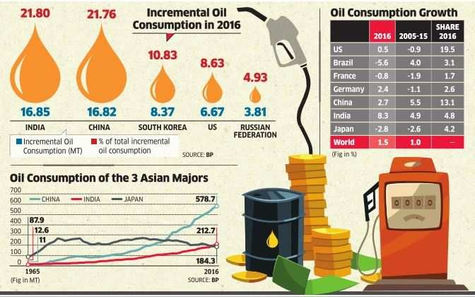 Oil consumption grows fastest in India
