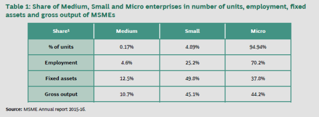 India needs its MSMEs to go cashless: Report - The Economic
