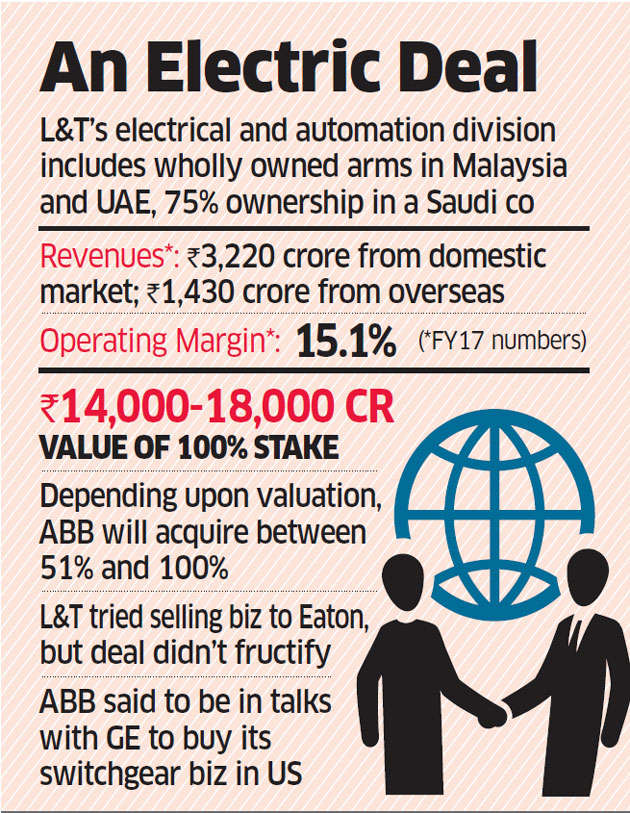 United Arab Emirates: ABB in talks to buy out L&T's electrical