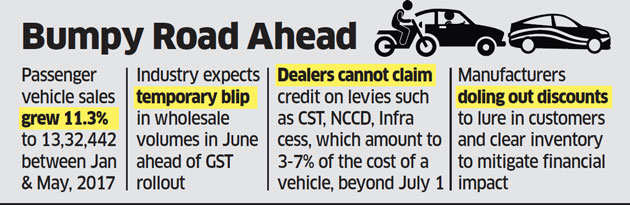 June car sales may slide by 8 per cent on GST concerns