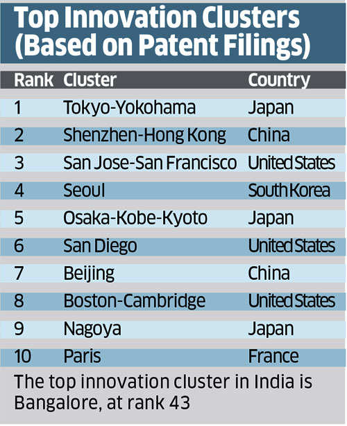 Why India's steady, if not spectacular, growth in Global Innovation Index is worth noting
