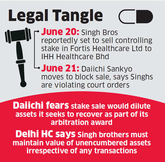 Ex-Ranbaxy promoters Malvinder and Shivinder Singh asked to maintain award amount