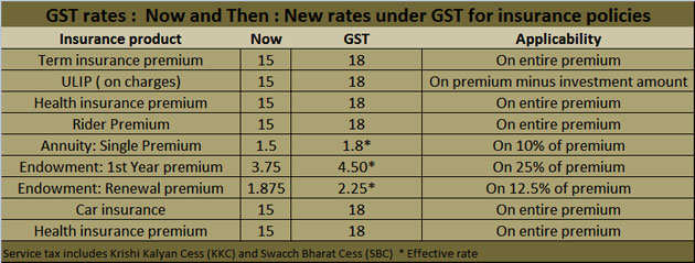 Gst Impact Insurance Premium Bank Charges To Increase