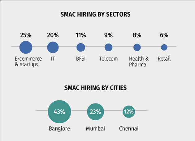 SMAC, an emerging career for the millennials in IT and startups