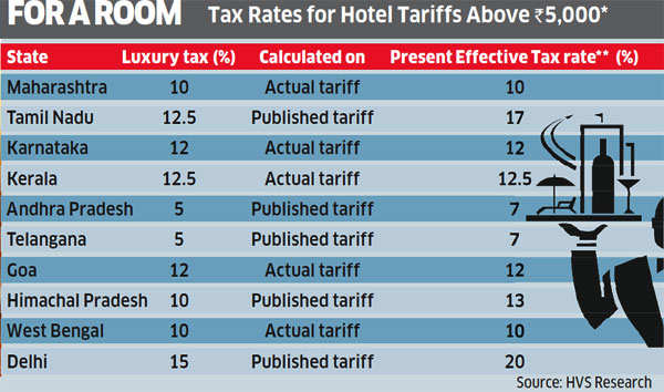 How Much Is Room Tax On A Hotel