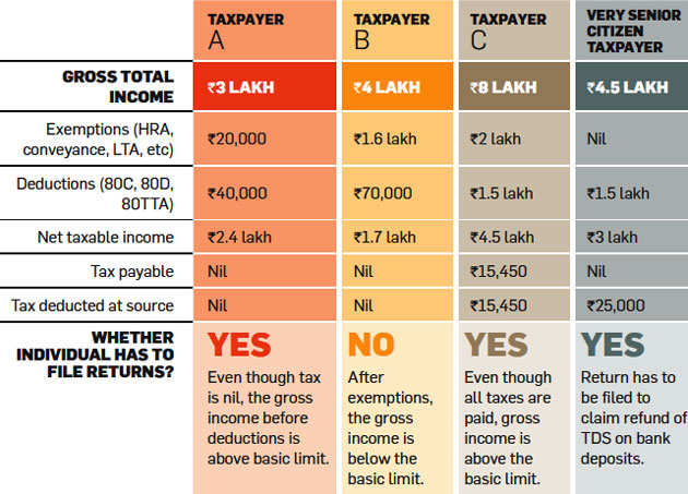Ten rules you must follow while filing income tax returns