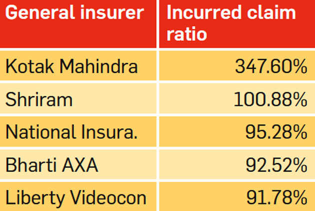 6 ratios to know when buying insurance
