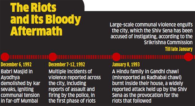 Babri Masjid Demolition: The fading light of justice: 24