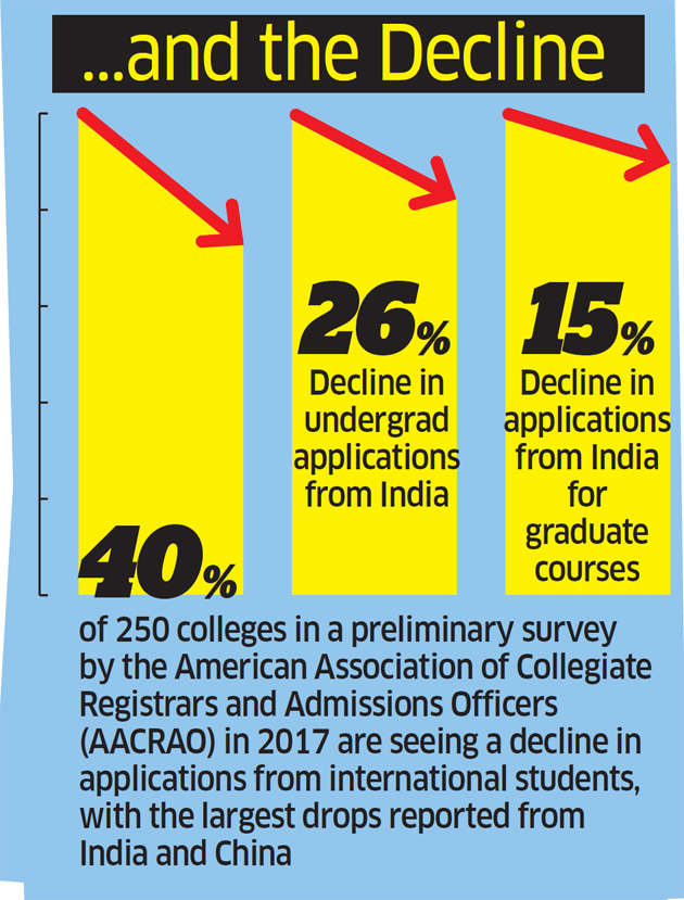 Why Indian students and their parents are wary of US campuses ahead of 2017-18 academic season