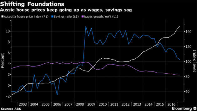 Aussies face consumer crunch of spiraling debt and sickly wages