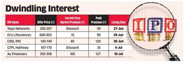 Weak sentiment, poor HNI response take the wind out of IPO grey market