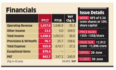 IPO watch: AU Small Finance Bank issue valuations seem too high