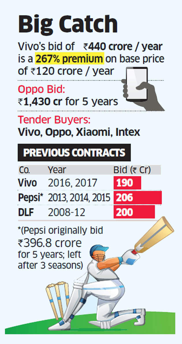 Vivo pays 267% premium over the base price to retain IPL rights, to shell out Rs 2,199 crore over 5 years