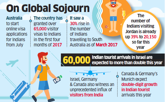 Australia Tourism Ad India