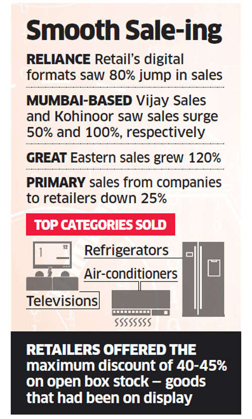 Pre-GST offers ensure leading consumer electronic retail chains rake in the moolah