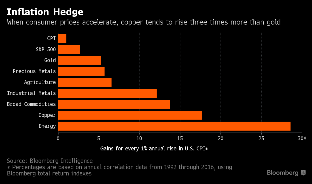 More Precious Than Gold Copper S The Better Inflation Hedge